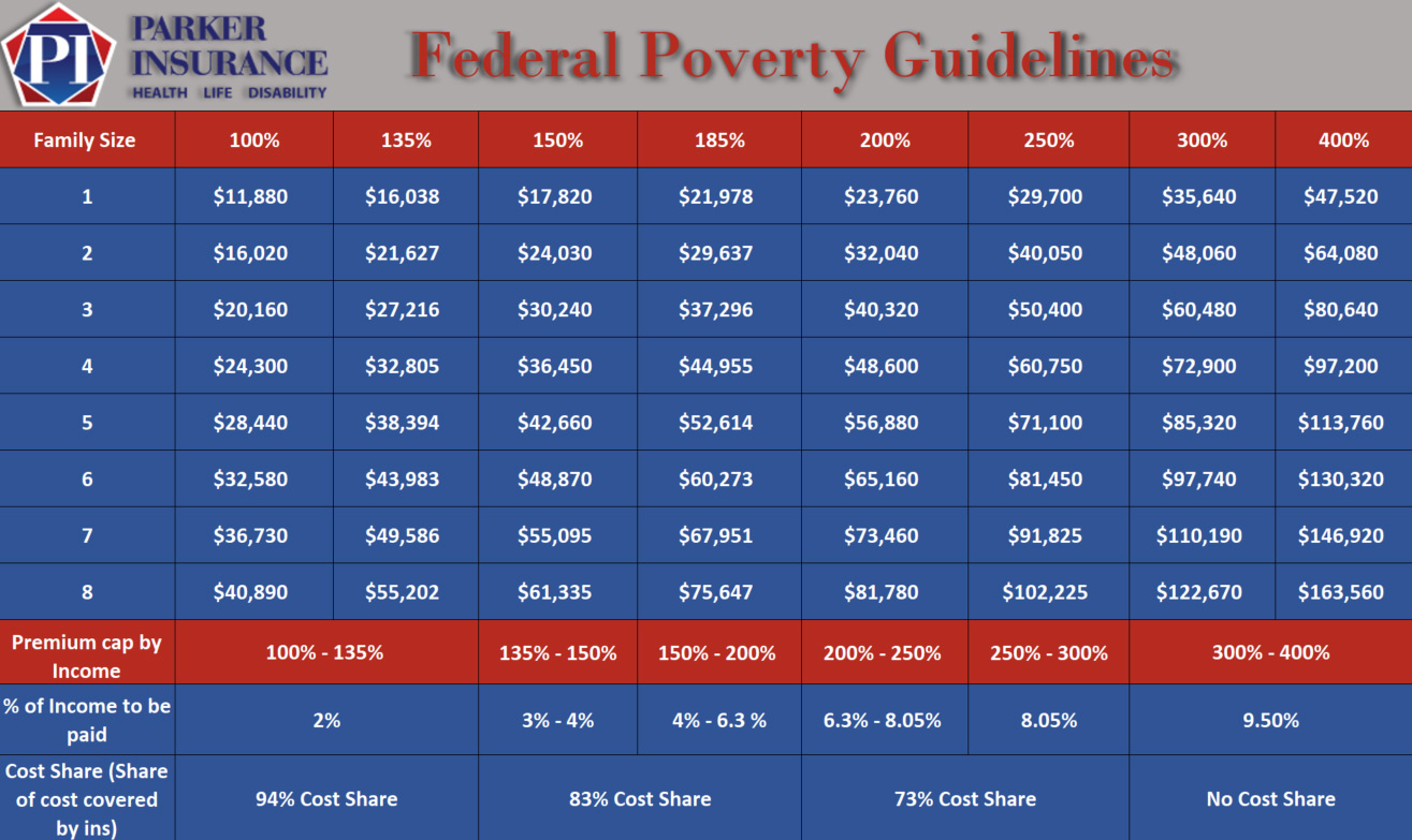 2016 Federal Poverty Guidelines